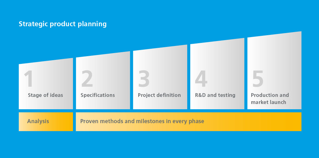 Strategic product planning